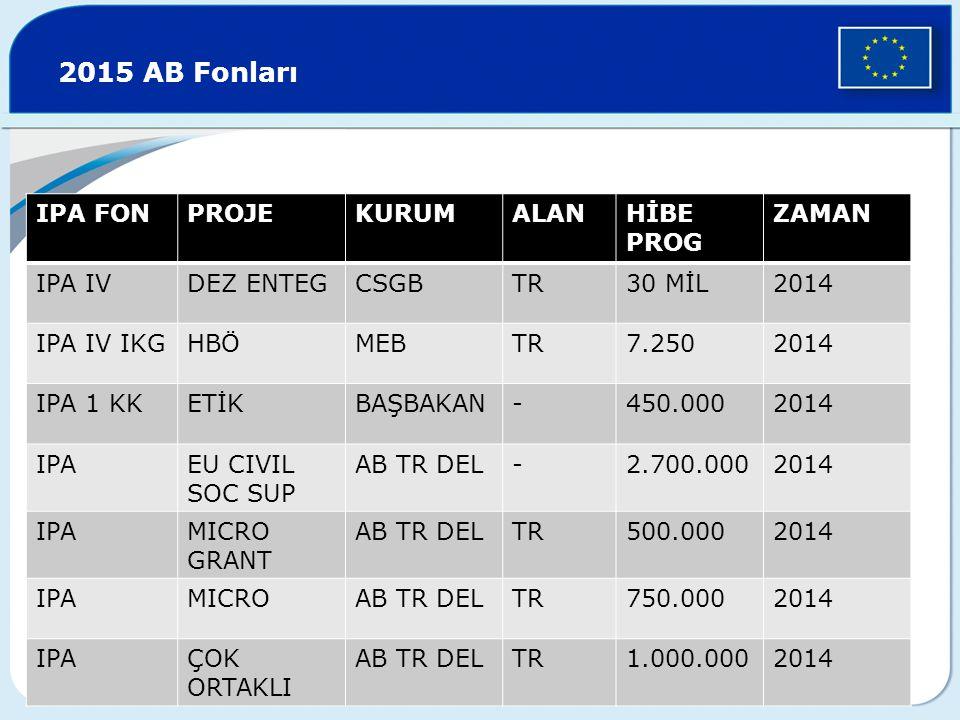2015 AB Fonları IPA FON PROJE KURUM ALAN HİBE PROG ZAMAN IPA IV