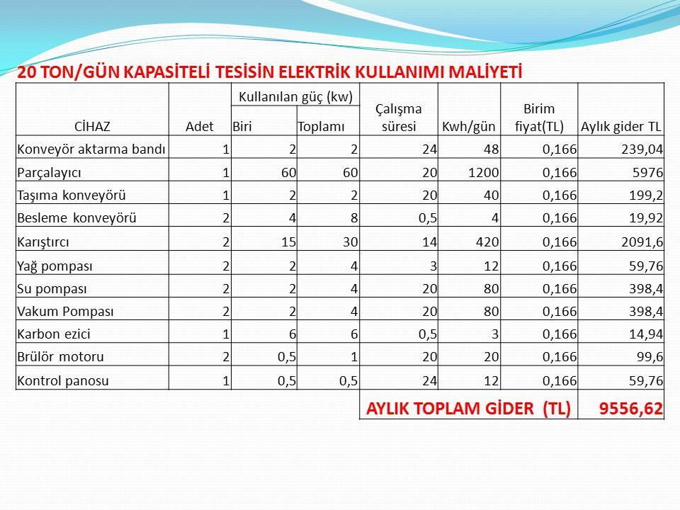 AYLIK TOPLAM GİDER (TL)