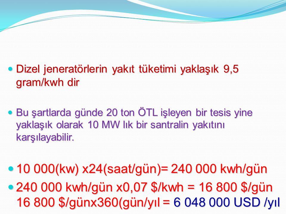 10 000(kw) x24(saat/gün)= 240 000 kwh/gün