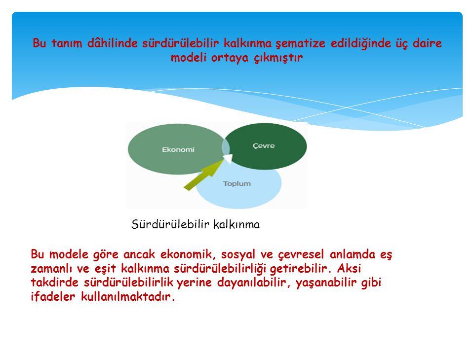 Bu tanım dâhilinde sürdürülebilir kalkınma şematize edildiğinde üç daire modeli ortaya çıkmıştır