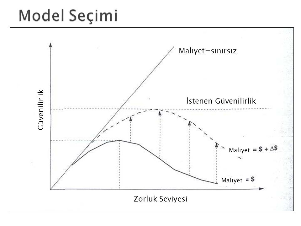 Model Seçimi Maliyet=sınırsız Güvenilirlik İstenen Güvenilirlik