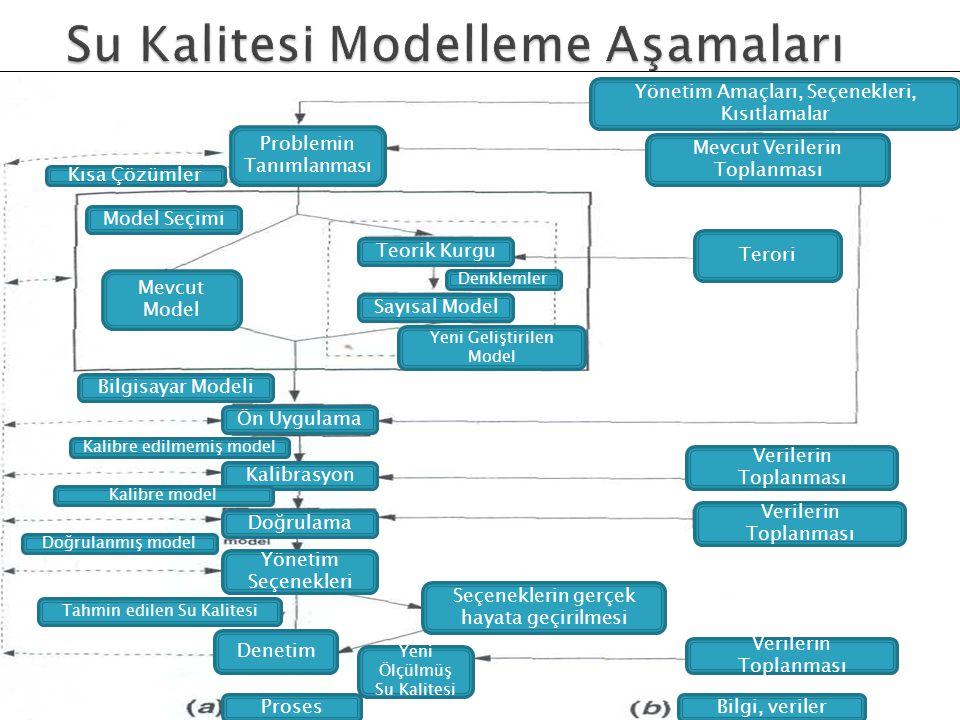 Su Kalitesi Modelleme Aşamaları