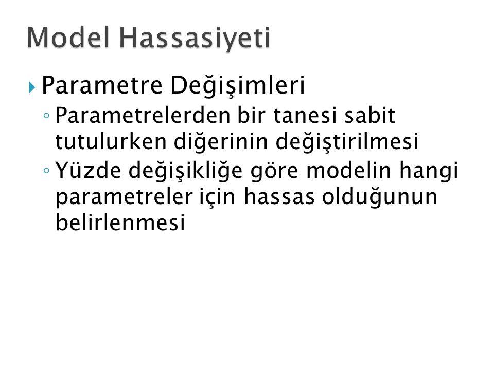 Model Hassasiyeti Parametre Değişimleri