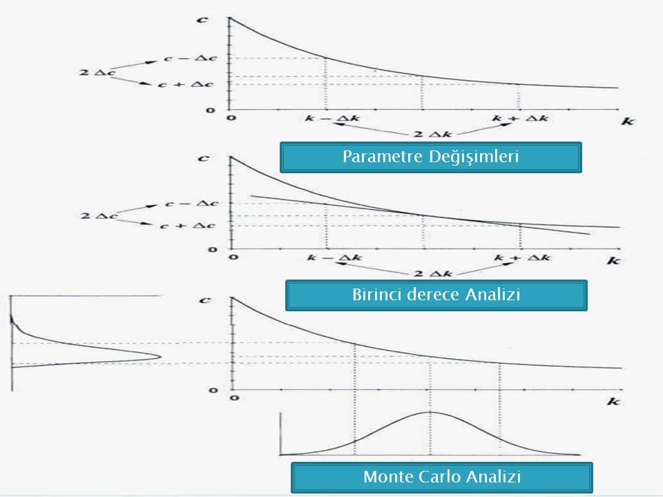 Parametre Değişimleri