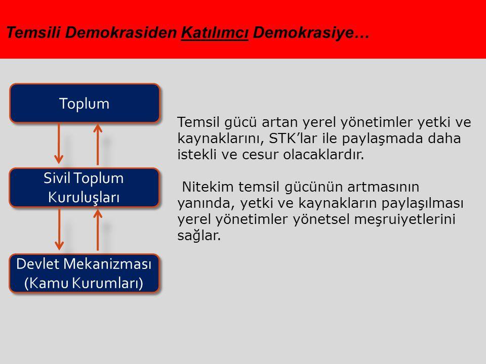 Temsili Demokrasiden Katılımcı Demokrasiye…
