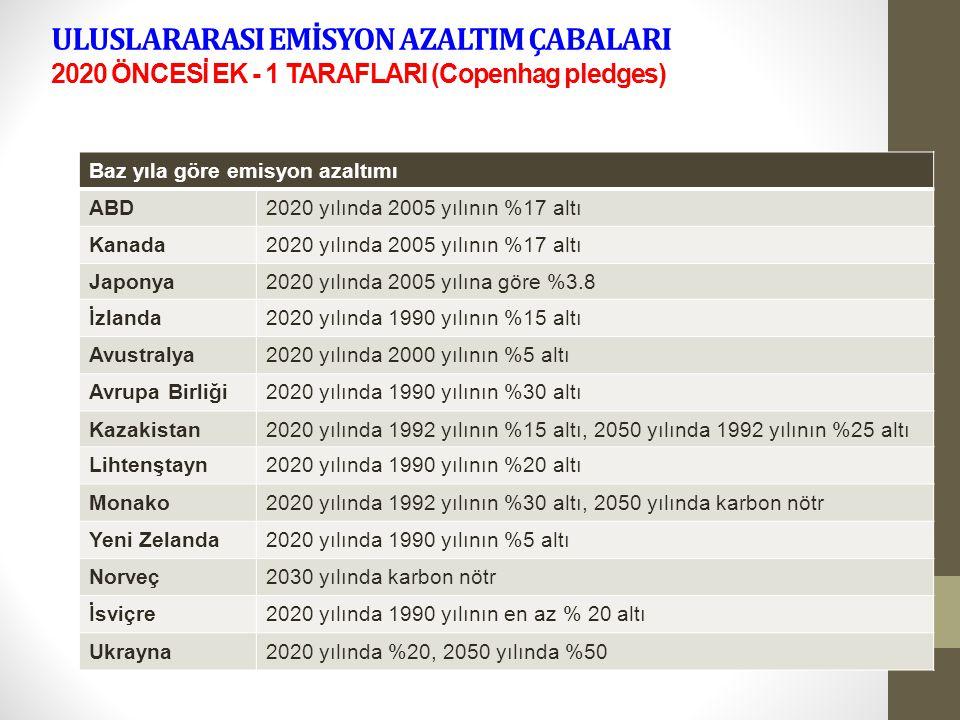 ULUSLARARASI EMİSYON AZALTIM ÇABALARI 2020 ÖNCESİ EK - 1 TARAFLARI (Copenhag pledges)