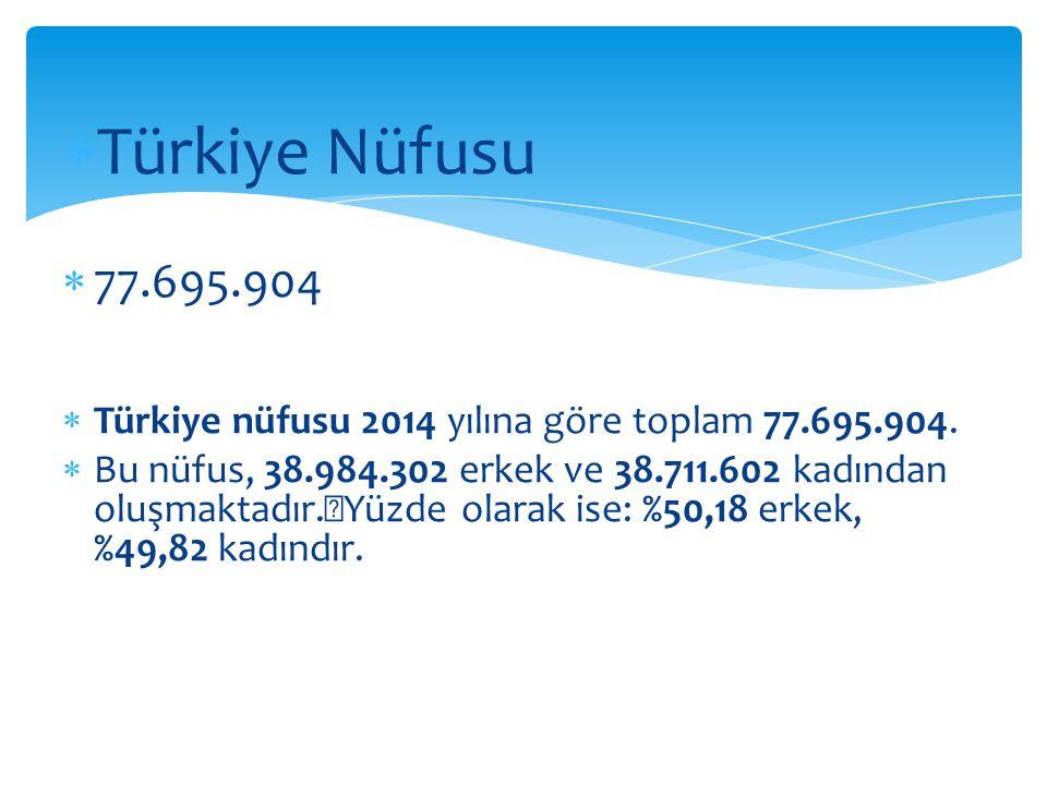 Türkiye Nüfusu 77.695.904. Türkiye nüfusu 2014 yılına göre toplam 77.695.904.