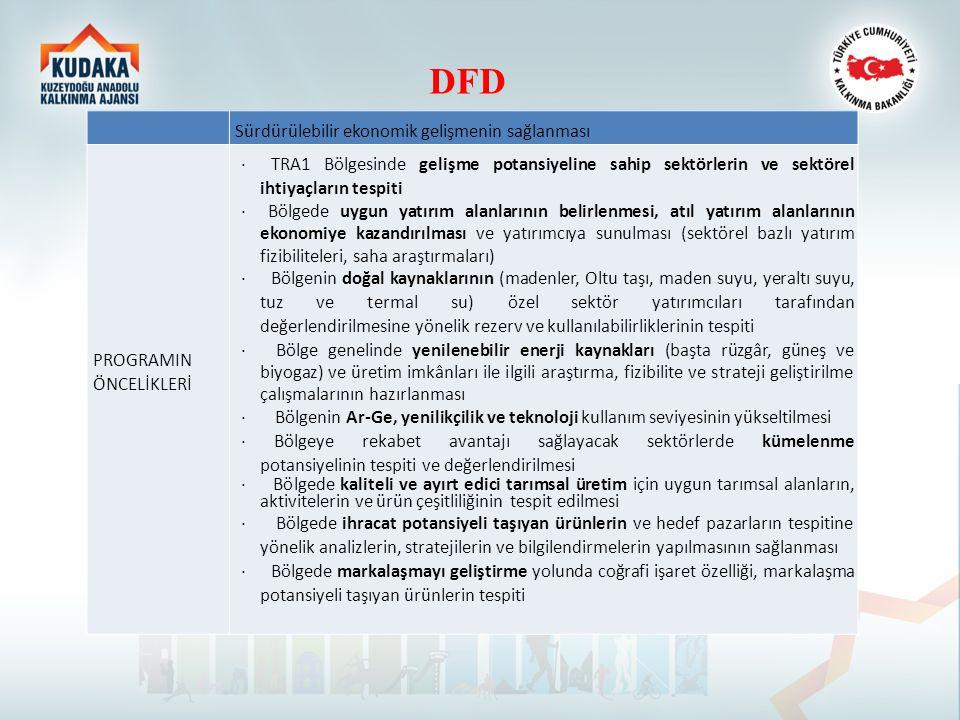 DFD Sürdürülebilir ekonomik gelişmenin sağlanması