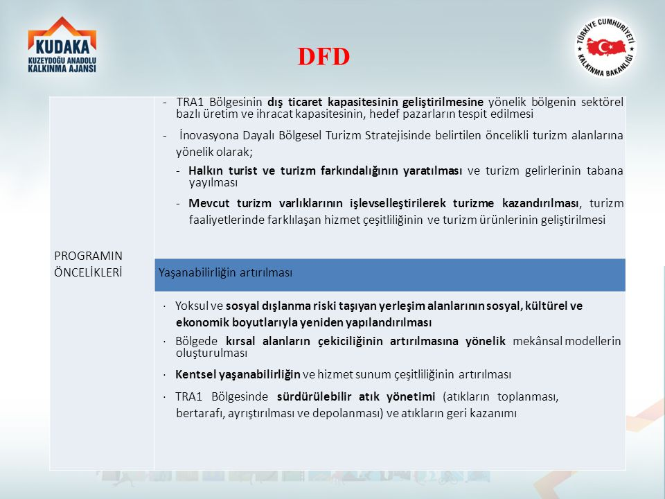 DFD PROGRAMIN ÖNCELİKLERİ