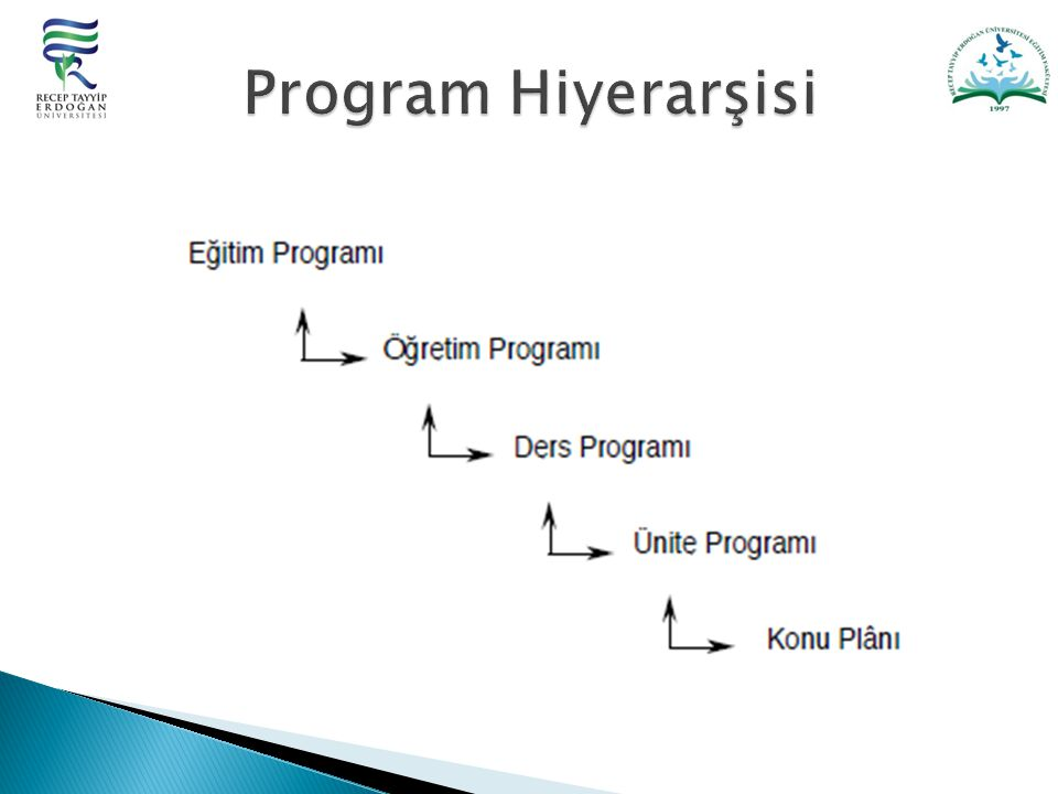 Program Hiyerarşisi