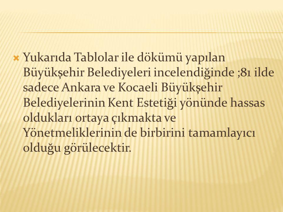 Yukarıda Tablolar ile dökümü yapılan Büyükşehir Belediyeleri incelendiğinde ;81 ilde sadece Ankara ve Kocaeli Büyükşehir Belediyelerinin Kent Estetiği yönünde hassas oldukları ortaya çıkmakta ve Yönetmeliklerinin de birbirini tamamlayıcı olduğu görülecektir.