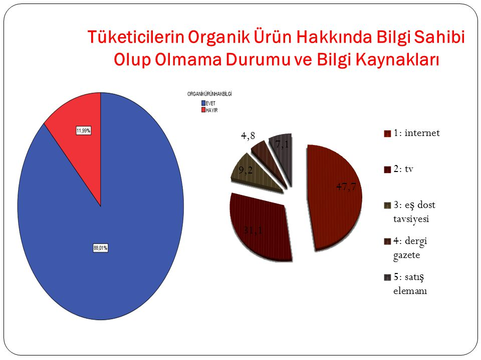 Tüketicilerin Organik Ürün Hakkında Bilgi Sahibi Olup Olmama Durumu ve Bilgi Kaynakları
