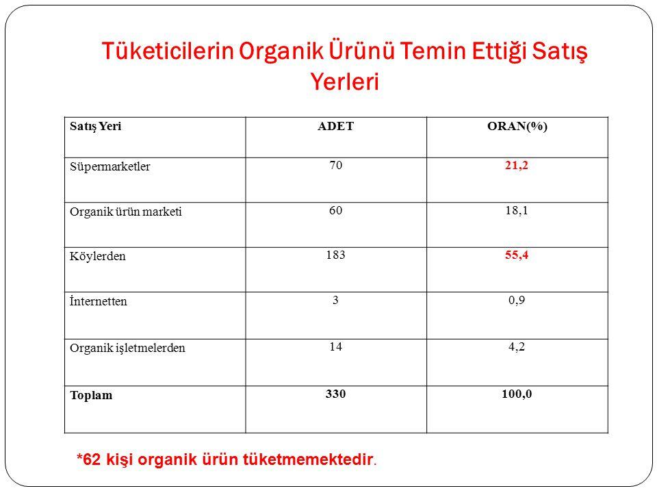 Tüketicilerin Organik Ürünü Temin Ettiği Satış Yerleri