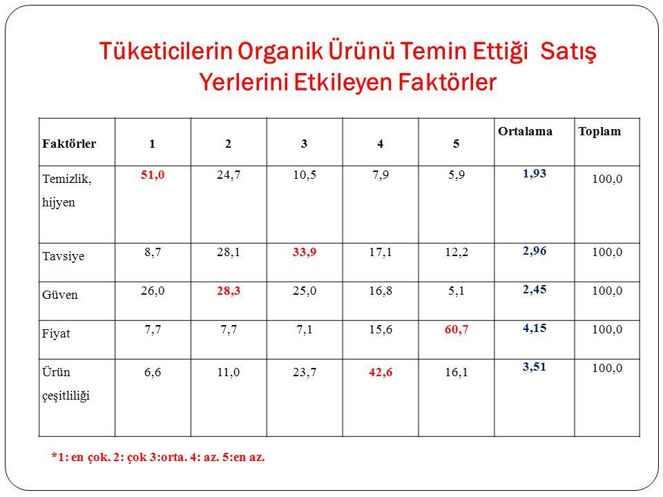 Tüketicilerin Organik Ürünü Temin Ettiği Satış Yerlerini Etkileyen Faktörler