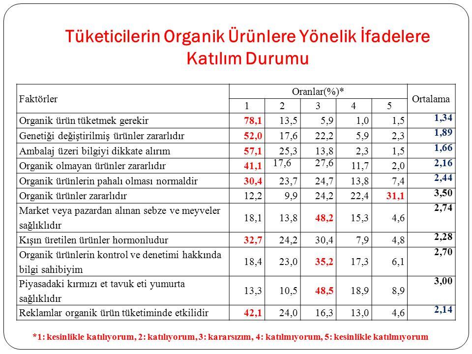 Tüketicilerin Organik Ürünlere Yönelik İfadelere Katılım Durumu