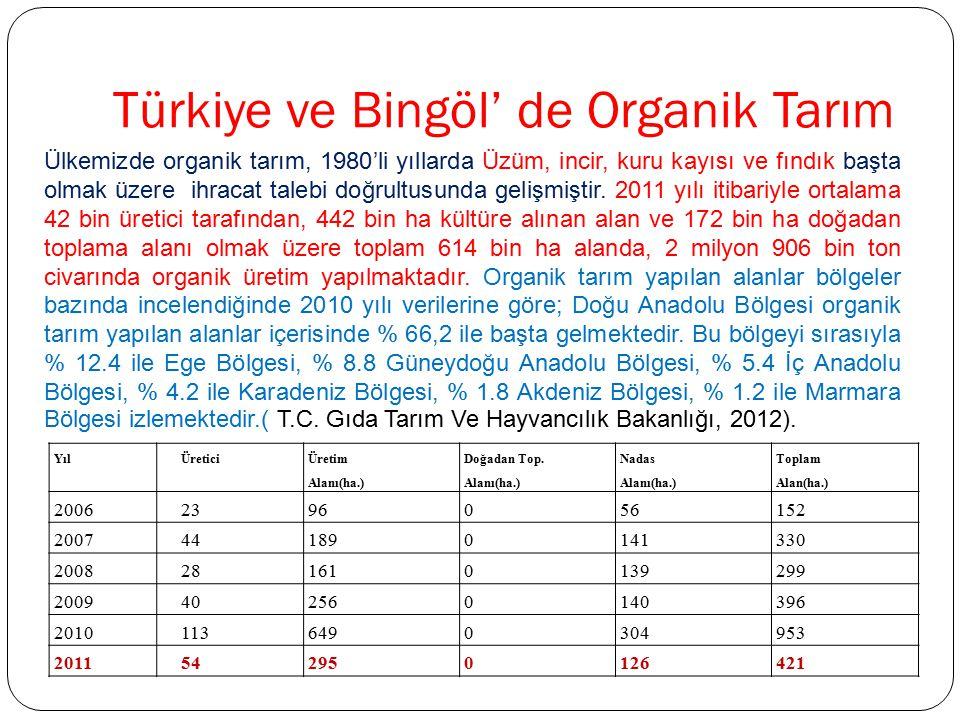 Türkiye ve Bingöl' de Organik Tarım