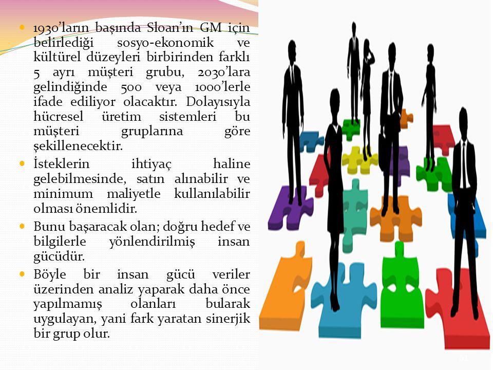 1930'ların başında Sloan'ın GM için belirlediği sosyo-ekonomik ve kültürel düzeyleri birbirinden farklı 5 ayrı müşteri grubu, 2030'lara gelindiğinde 500 veya 1000'lerle ifade ediliyor olacaktır. Dolayısıyla hücresel üretim sistemleri bu müşteri gruplarına göre şekillenecektir.