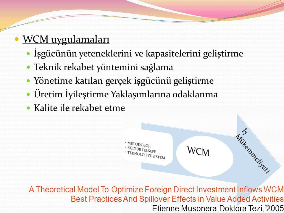 WCM uygulamaları İşgücünün yeteneklerini ve kapasitelerini geliştirme