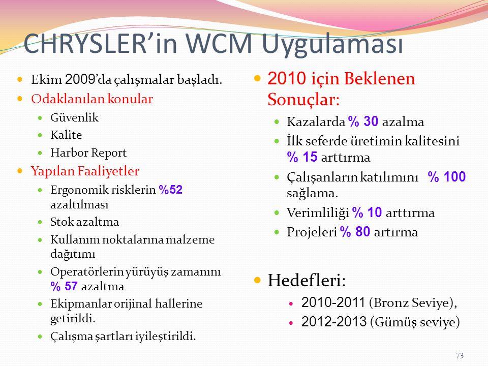 CHRYSLER'in WCM Uygulaması