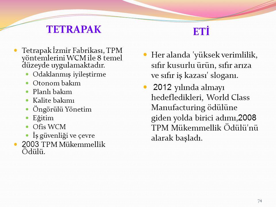 ETİ TETRAPAK. Tetrapak İzmir Fabrikası, TPM yöntemlerini WCM ile 8 temel düzeyde uygulamaktadır. Odaklanmış iyileştirme.