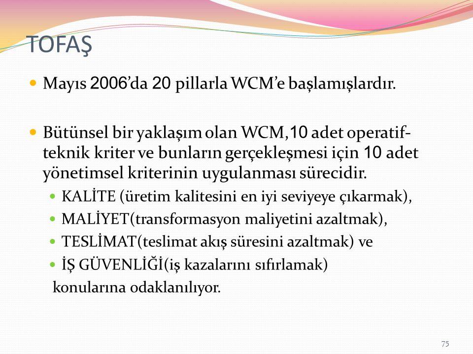 TOFAŞ Mayıs 2006'da 20 pillarla WCM'e başlamışlardır.