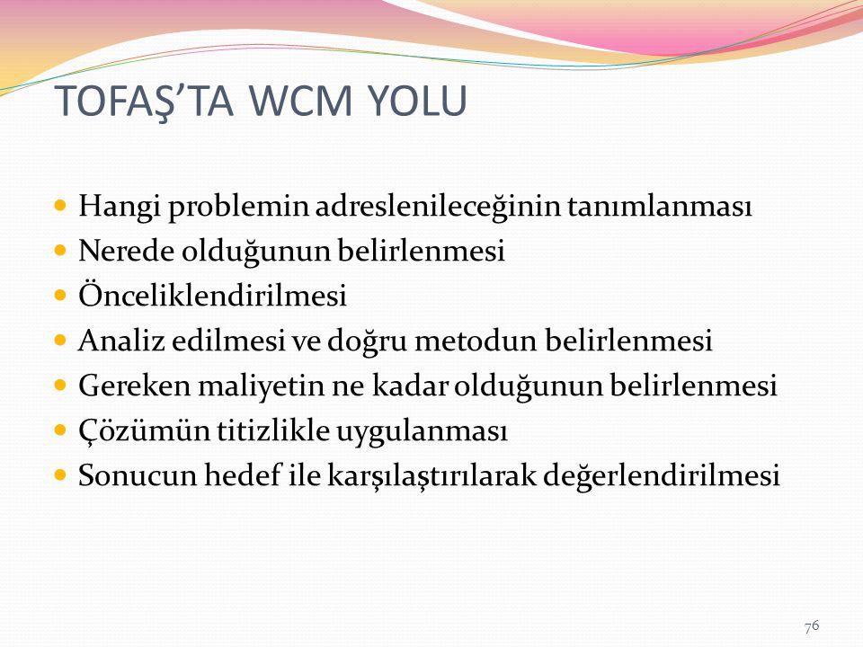 TOFAŞ'TA WCM YOLU Hangi problemin adreslenileceğinin tanımlanması
