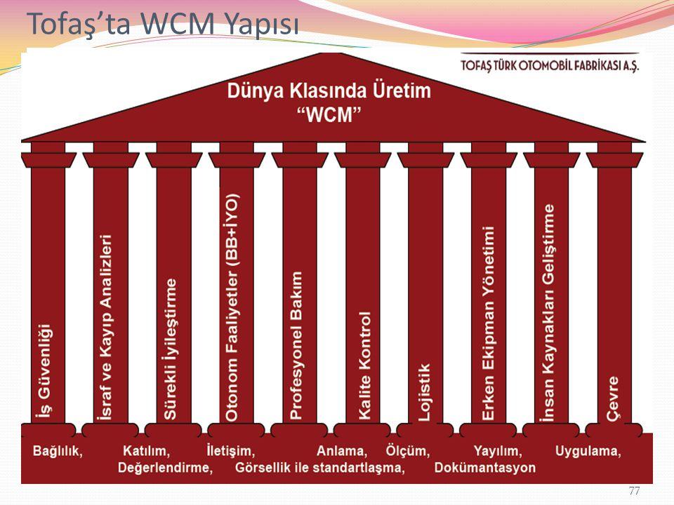 Tofaş'ta WCM Yapısı Yönetimsel Kriterler Operatif Kriterler