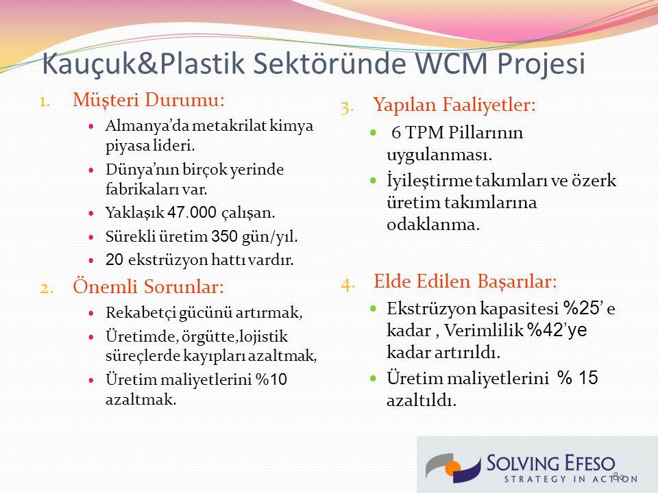 Kauçuk&Plastik Sektöründe WCM Projesi