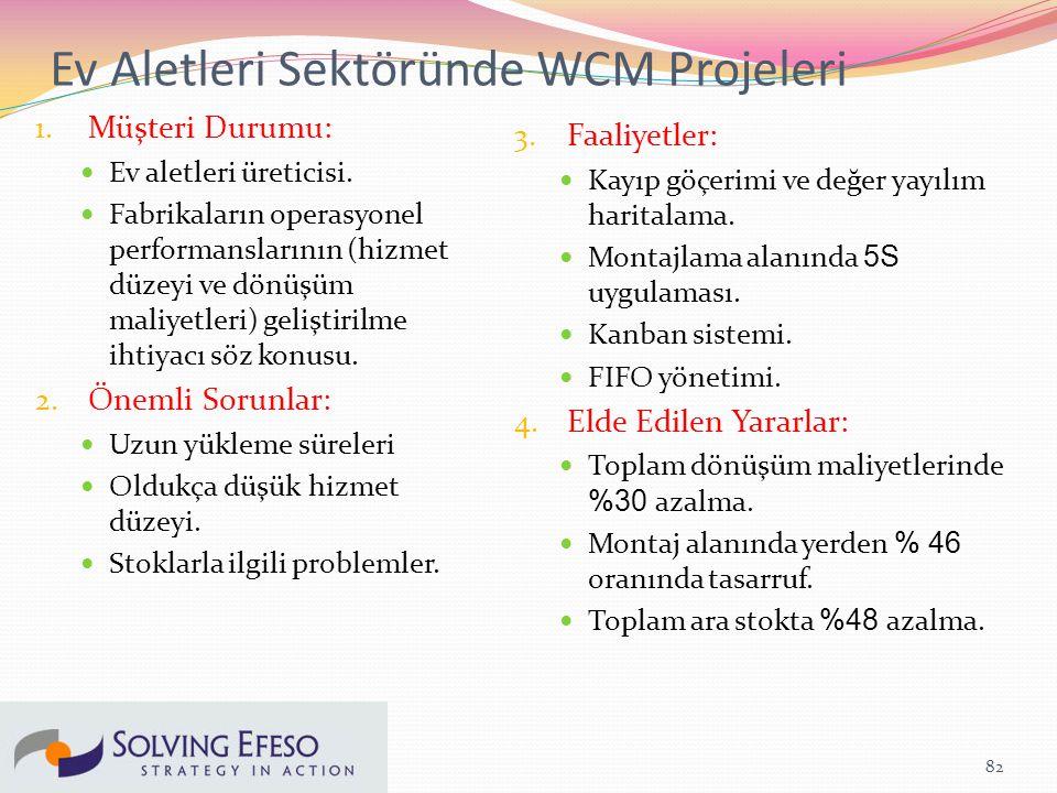 Ev Aletleri Sektöründe WCM Projeleri