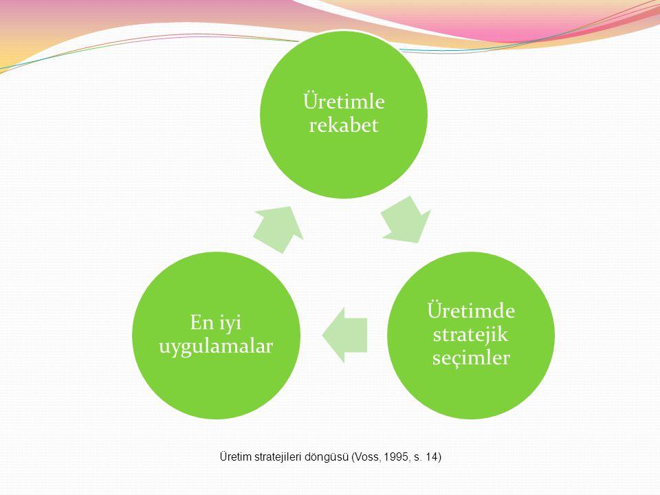 Üretim stratejileri döngüsü (Voss, 1995, s. 14)