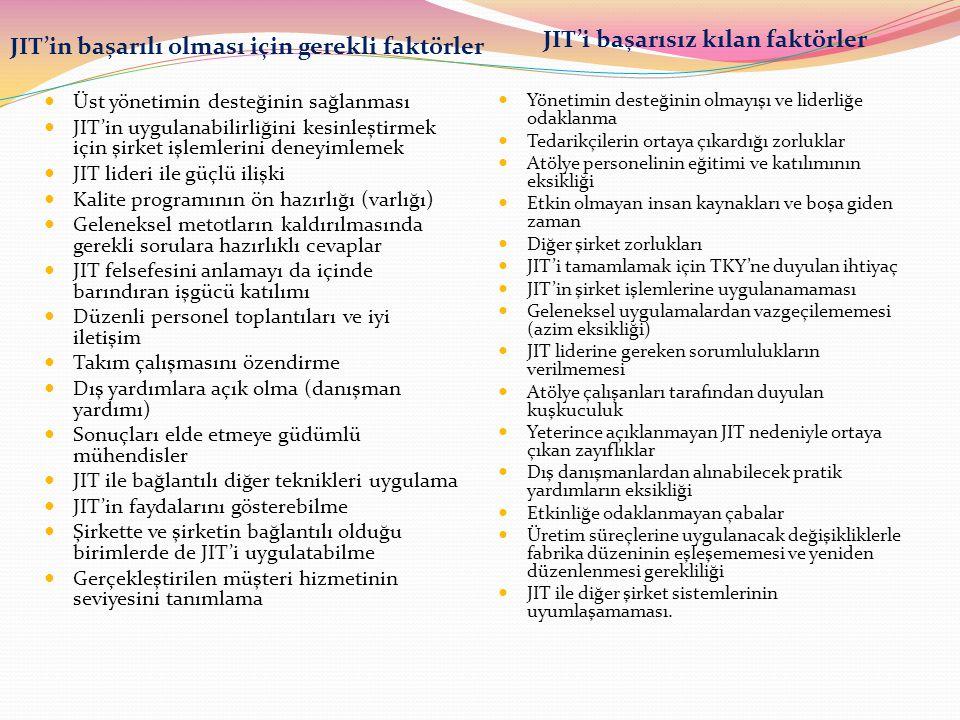 JIT'i başarısız kılan faktörler