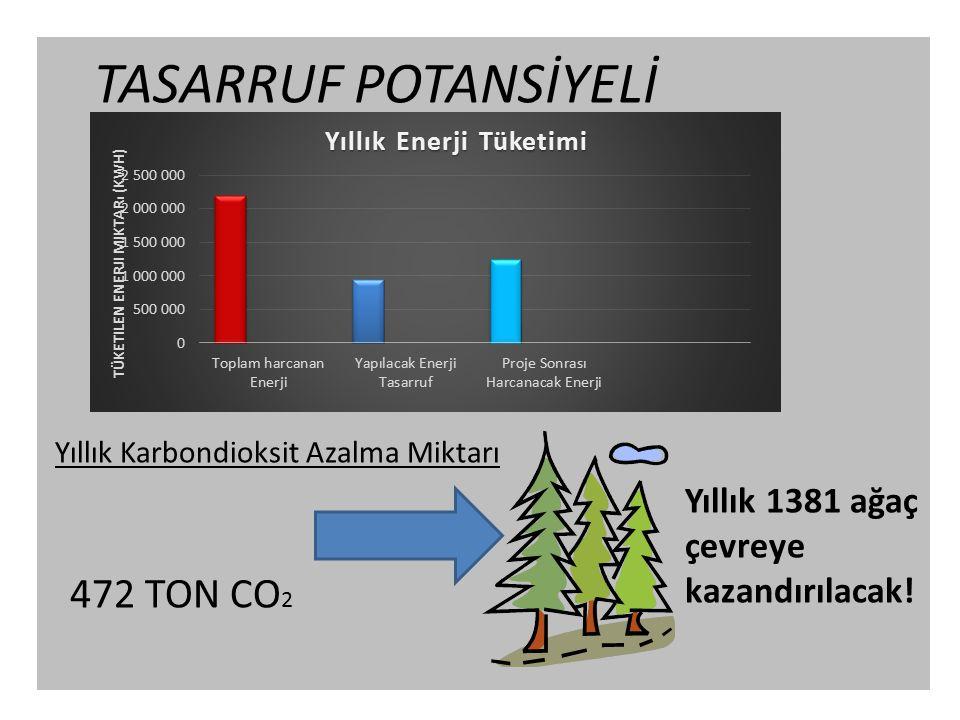 TASARRUF POTANSİYELİ 472 TON CO2