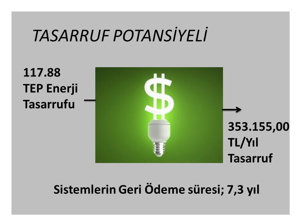 TASARRUF POTANSİYELİ 117.88 TEP Enerji Tasarrufu