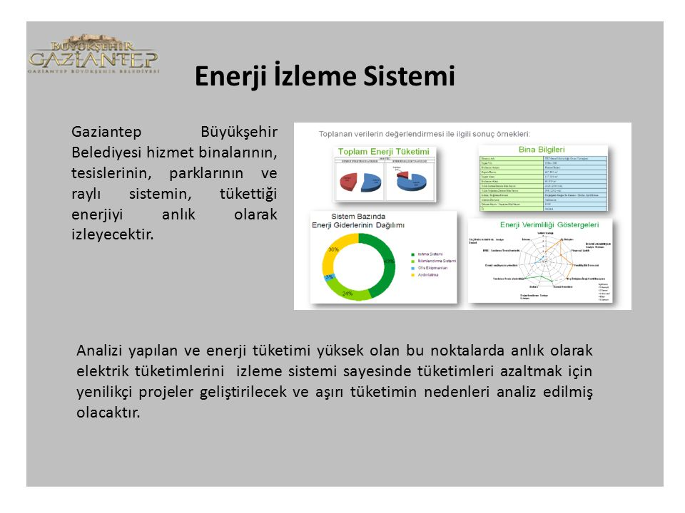 Enerji İzleme Sistemi Enerji izleme