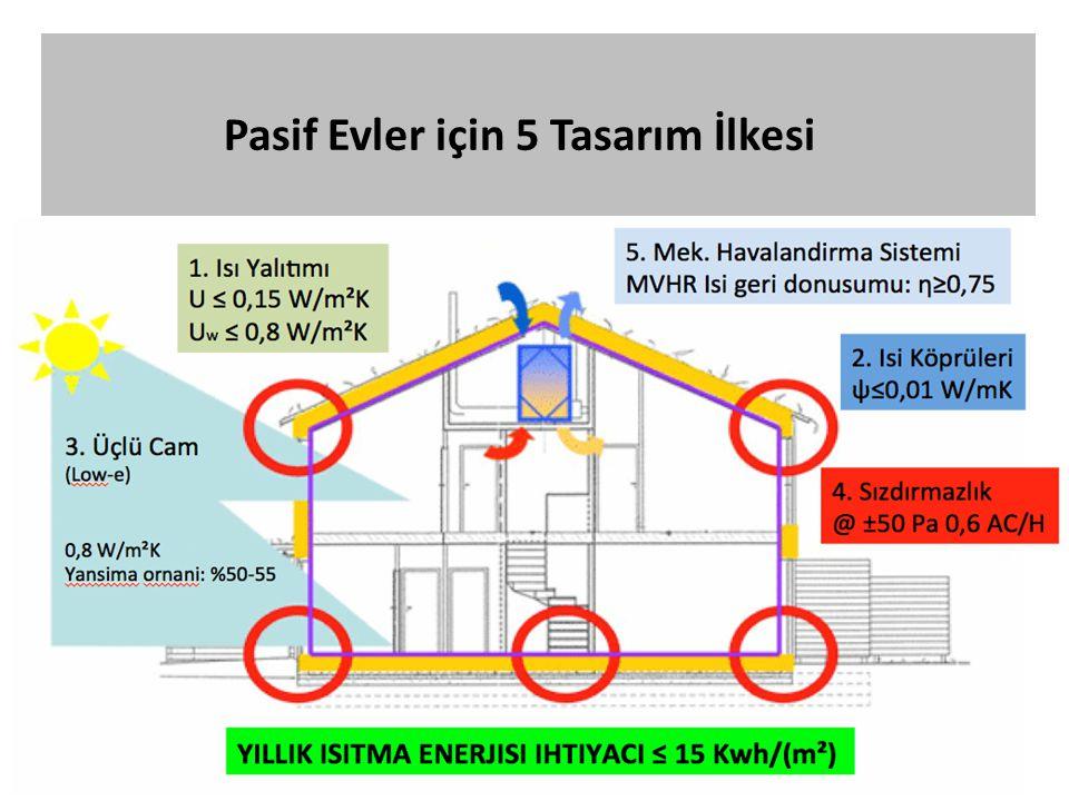 Pasif Evler için 5 Tasarım İlkesi