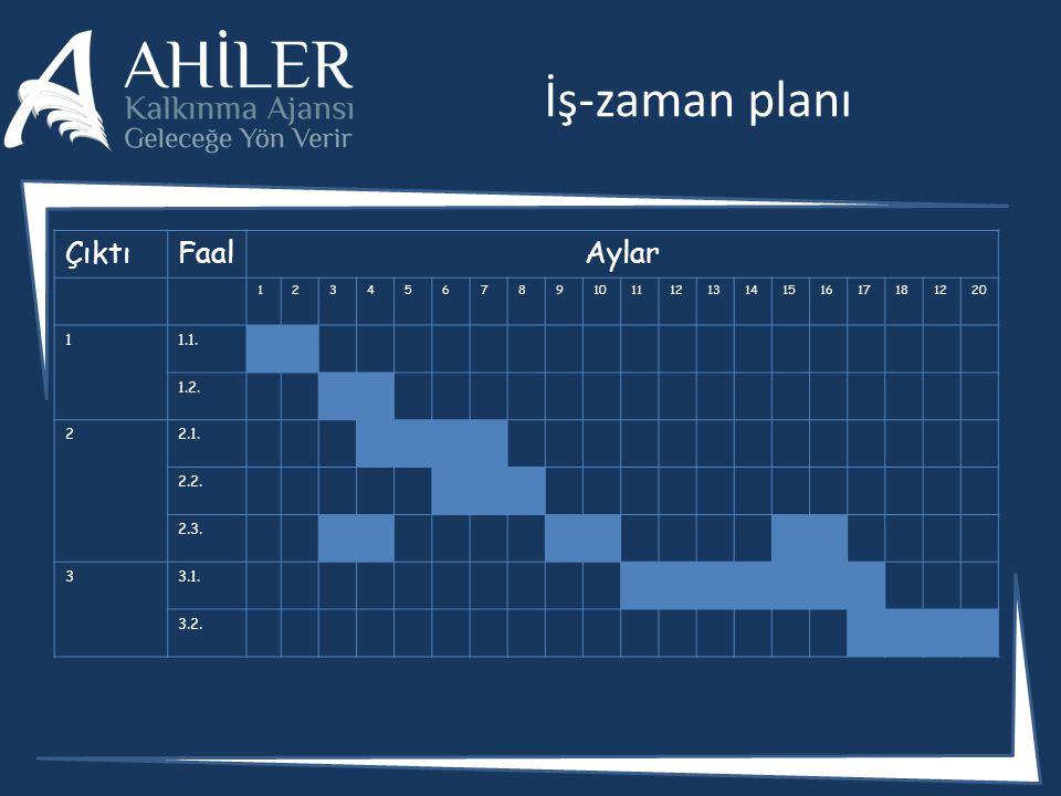 İş-zaman planı Çıktı Faal Aylar 1.1. 1.2. 2.1. 2.2. 2.3. 3.1. 3.2. 1 2