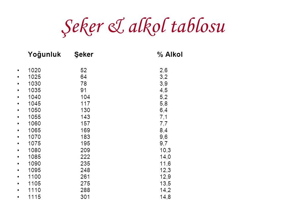 Şeker & alkol tablosu Yoğunluk Şeker % Alkol 1020 52 2,6 1025 64 3,2