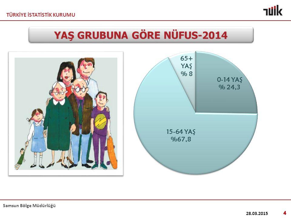YAŞ GRUBUNA GÖRE NÜFUS-2014
