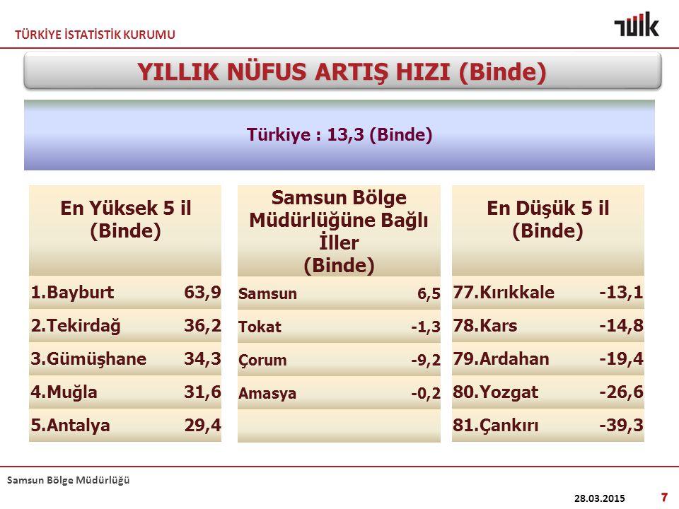 YILLIK NÜFUS ARTIŞ HIZI (Binde) Samsun Bölge Müdürlüğüne Bağlı İller
