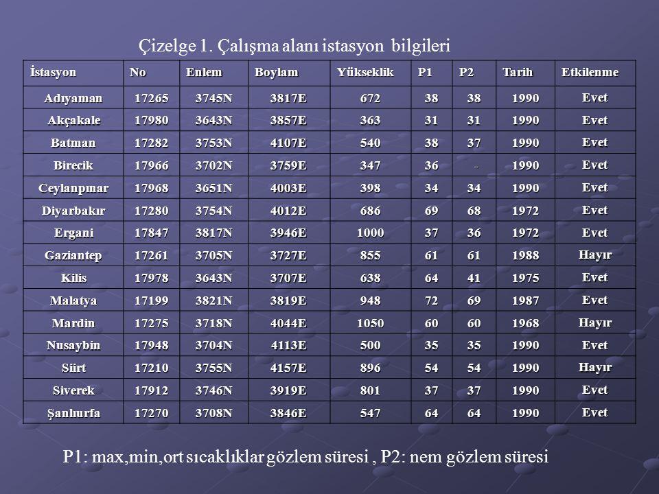 Çizelge 1. Çalışma alanı istasyon bilgileri