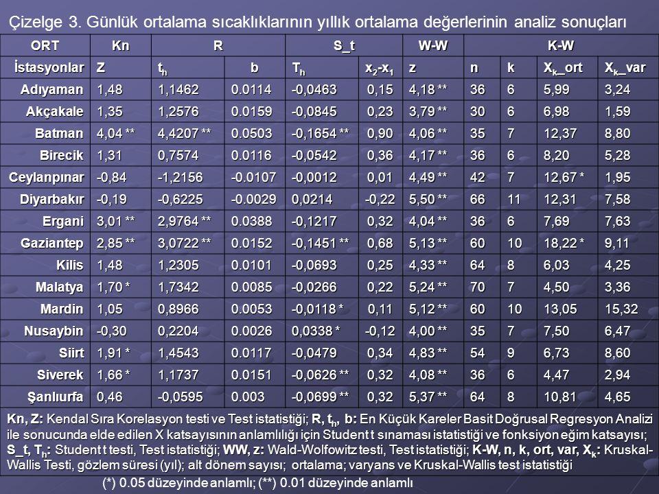 Çizelge 3. Günlük ortalama sıcaklıklarının yıllık ortalama değerlerinin analiz sonuçları