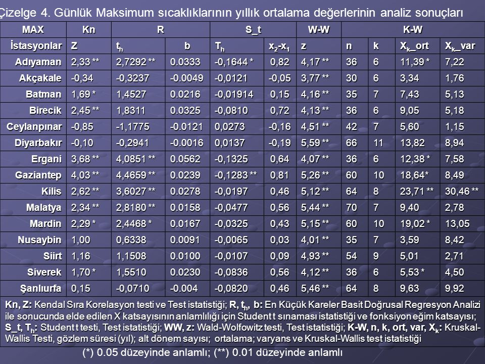 Çizelge 4. Günlük Maksimum sıcaklıklarının yıllık ortalama değerlerinin analiz sonuçları