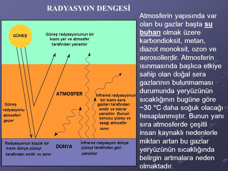 RADYASYON DENGESİ