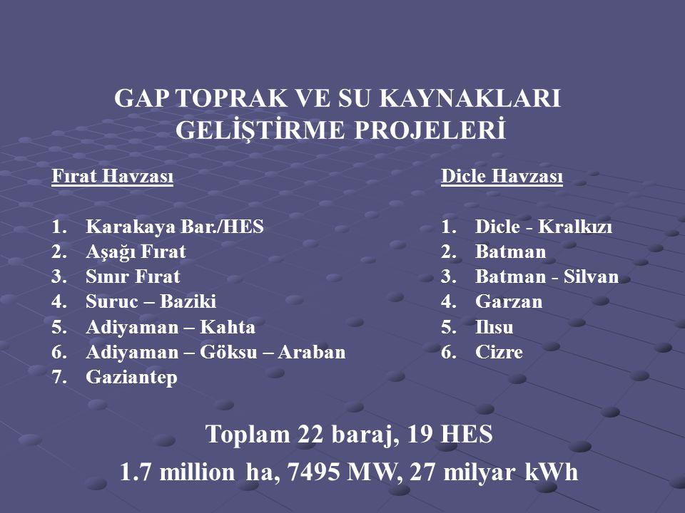 GAP TOPRAK VE SU KAYNAKLARI 1.7 million ha, 7495 MW, 27 milyar kWh