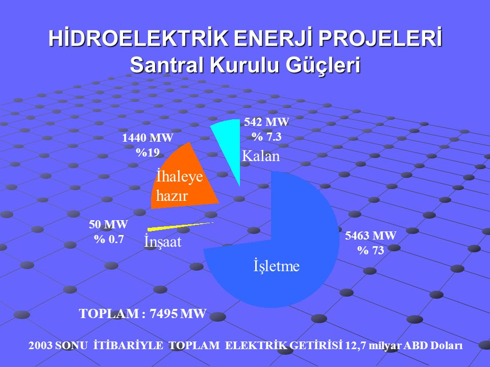 HİDROELEKTRİK ENERJİ PROJELERİ Santral Kurulu Güçleri