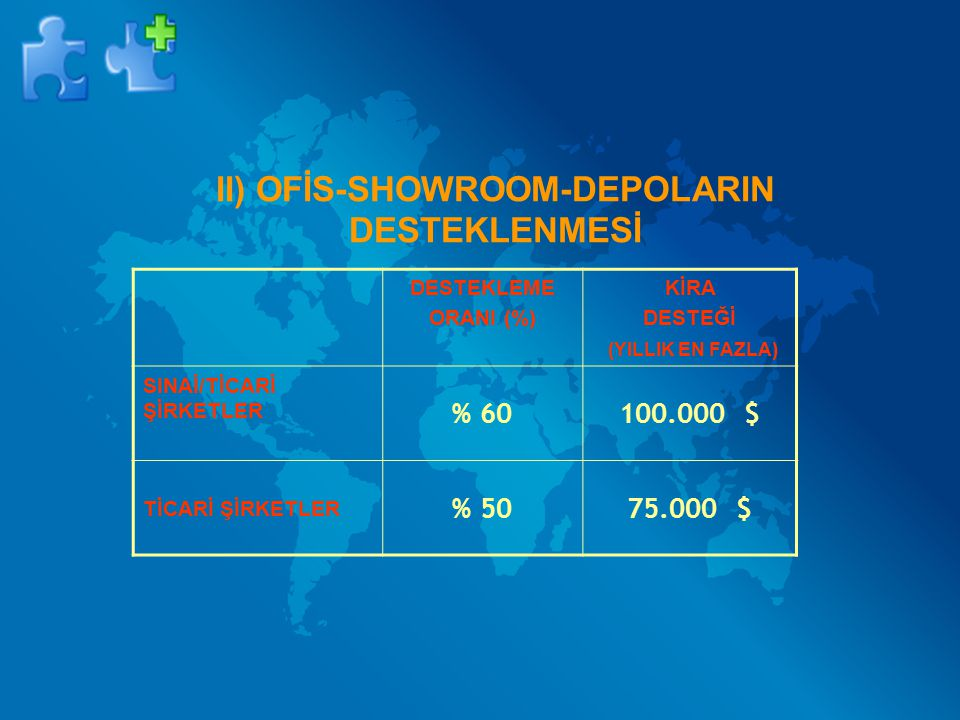 II) OFİS-SHOWROOM-DEPOLARIN DESTEKLENMESİ