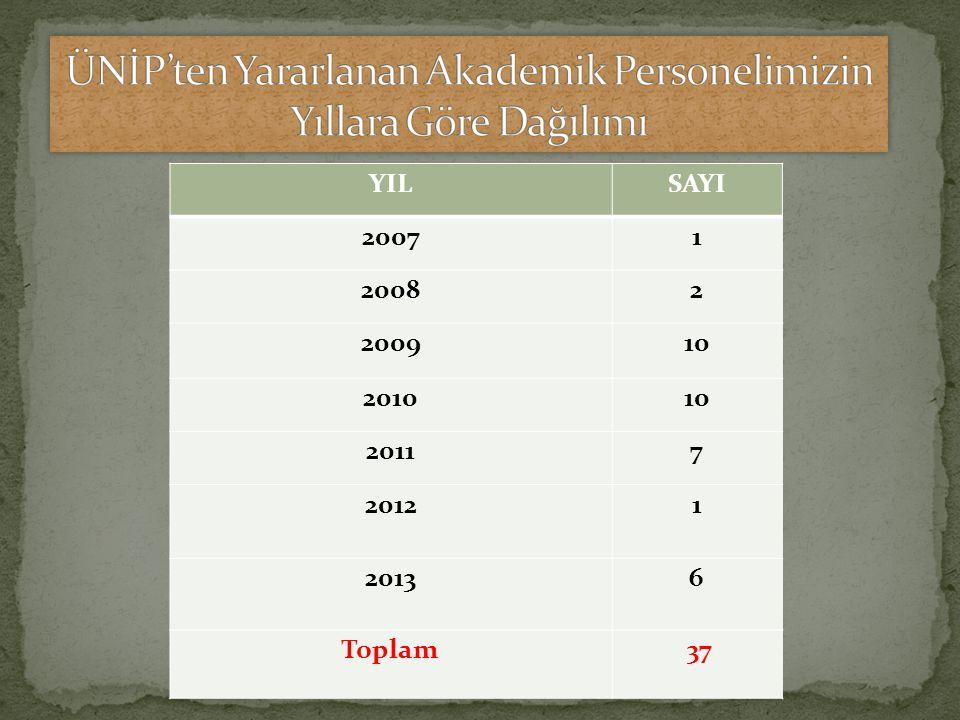 ÜNİP'ten Yararlanan Akademik Personelimizin Yıllara Göre Dağılımı