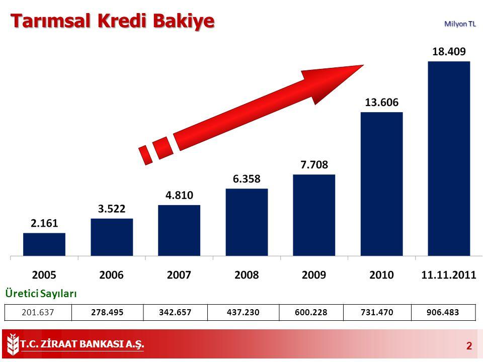 Tarımsal Kredi Bakiye Üretici Sayıları 201.637 278.495 342.657 437.230