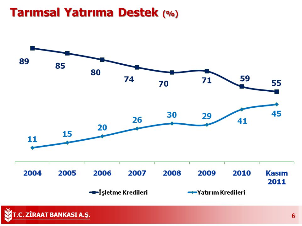 Tarımsal Yatırıma Destek (%)