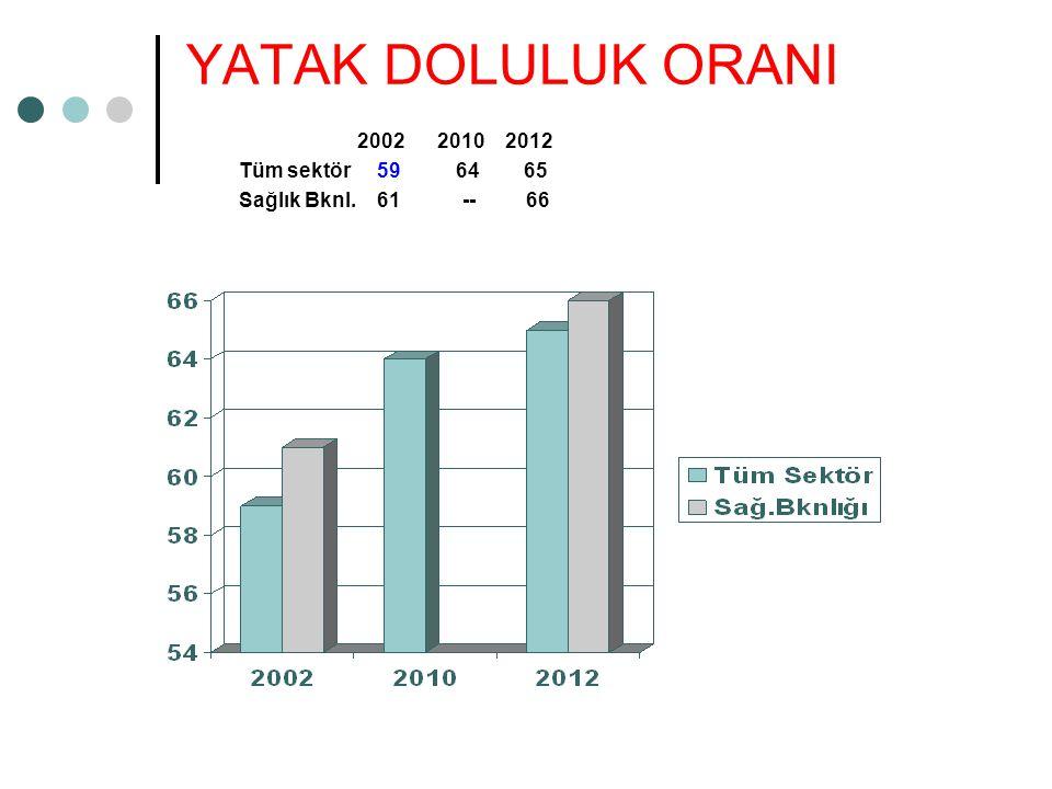 YATAK DOLULUK ORANI 2002 2010 2012 Tüm sektör 59 64 65